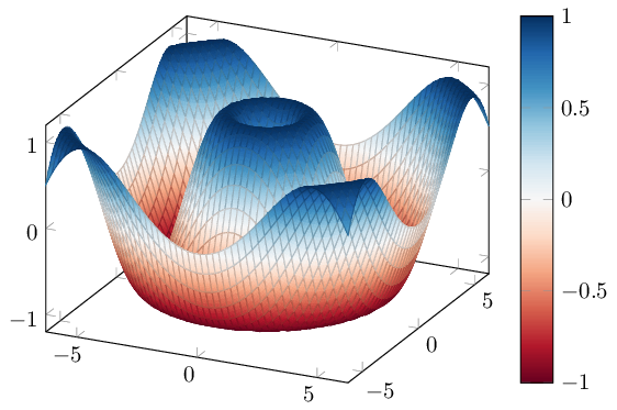 Using ColorBrewer in TikZ and pgfplots | V A  Traag